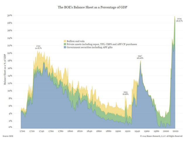 bank of england balance sheet percentage of gdp since 1700 - investing chart image - bianco research