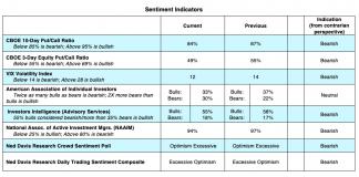 bearish stock market indicators cboe indexes week january 13