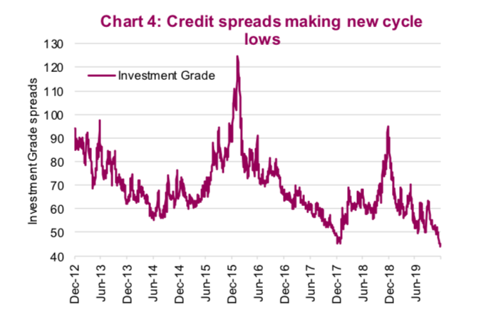 bond yield credit spreads making market cycle lows in early 2020 chart investing