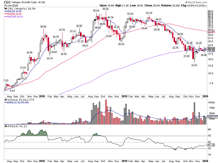 canopy growth stock cgc ticker bullish buy higher year 2020 chart image - marijuana stocks