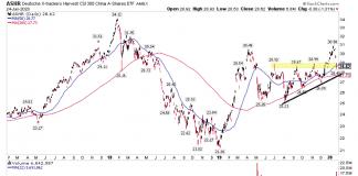 china a shares stocks etf coronavirus fears chart analysis stock market correction january 27