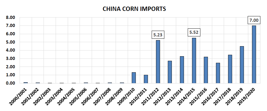 china corn imports from united states by year _ 20 years _ ending year 2020