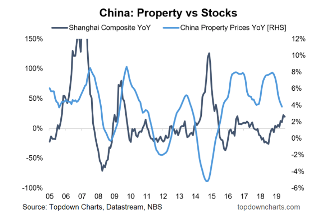 china investment property versus stocks performance chart last 20 years