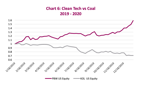 climate change investing performance clean technology versus coal years 2019 and 2020