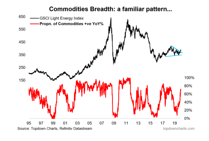 commodities market breadth indicator investing comparison chart image year 2020