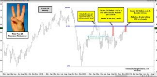 crude oil futures prices rally higher middle east war tension chart january year 2020