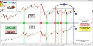 crude oil peak top together stock market chart analysis january year 2020