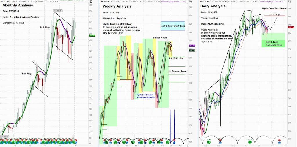 dominos pizza stock analysis buy dpz price forecast image