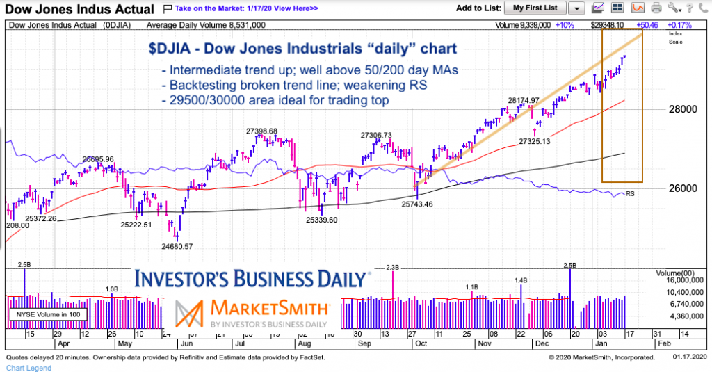 dow jones industrial average stock market top analysis chart image week january 21