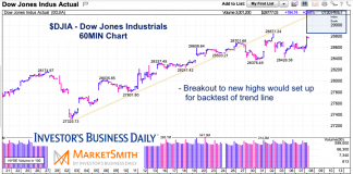 dow jones industrial average rally new highs targets january 20 investing news image