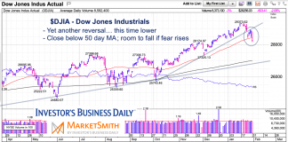 dow jones industrials average decline correction stock market chart january 31 2020