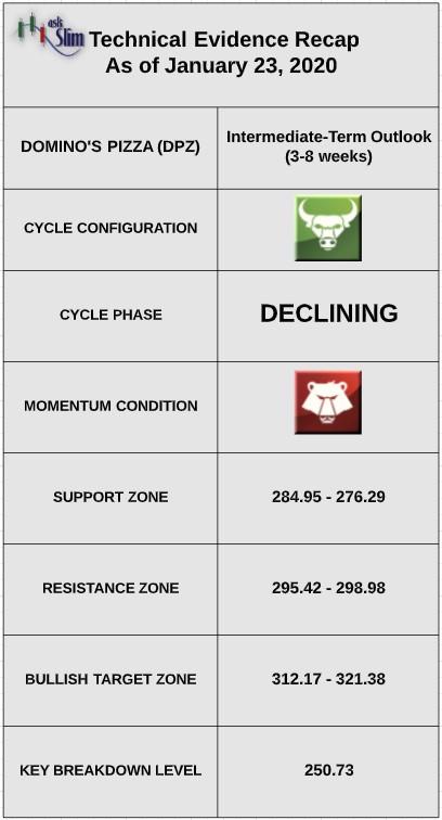 dpz dominos pizza stock technical indicators analysis bullish week january 27