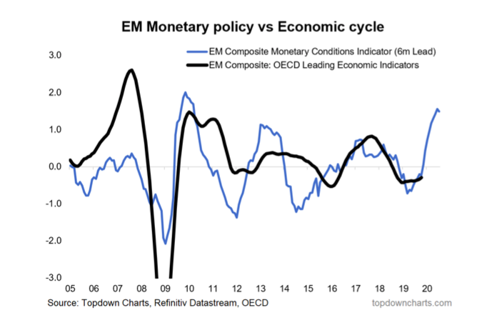 emerging markets economic cycle and monetary policy effect over past 15 years