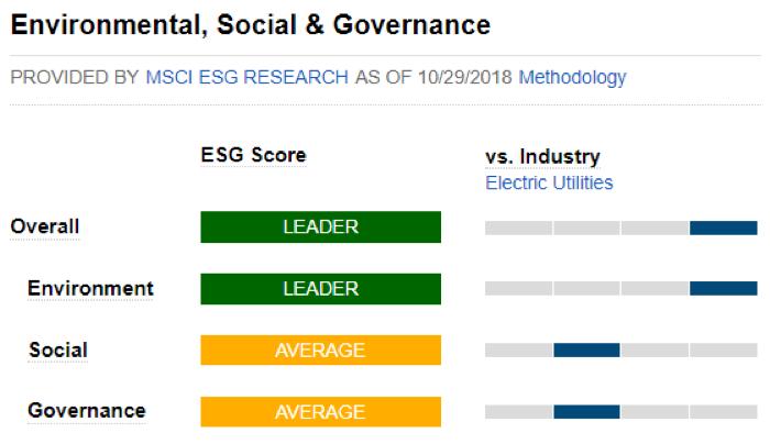 esg rating utilities companies