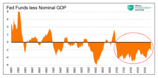 fed funds less nominal gdp since 1980 chart investor analysis