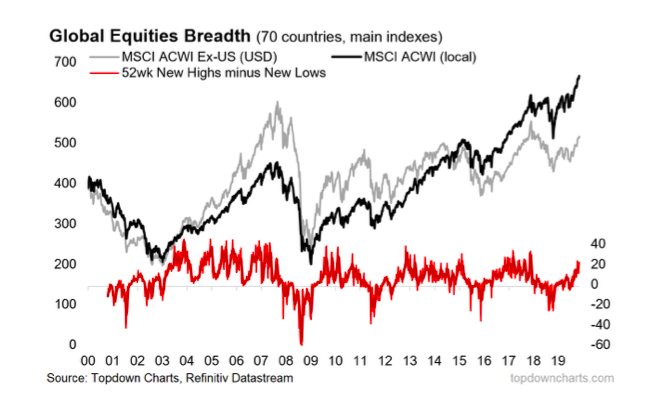 global equities market breadth indicator chart comparison year 2020