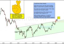 gold bearish reversal pattern lower signal forecast precious metals investing chart january year 2020