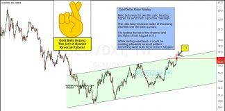 gold bearish reversal pattern lower signal forecast precious metals investing chart january year 2020