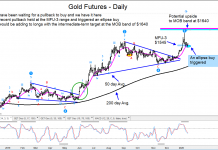 gold futures price reversal higher bullish buy signal _ 16 january 2020