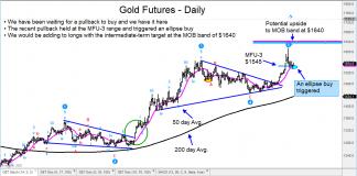 gold futures price reversal higher bullish buy signal _ 16 january 2020