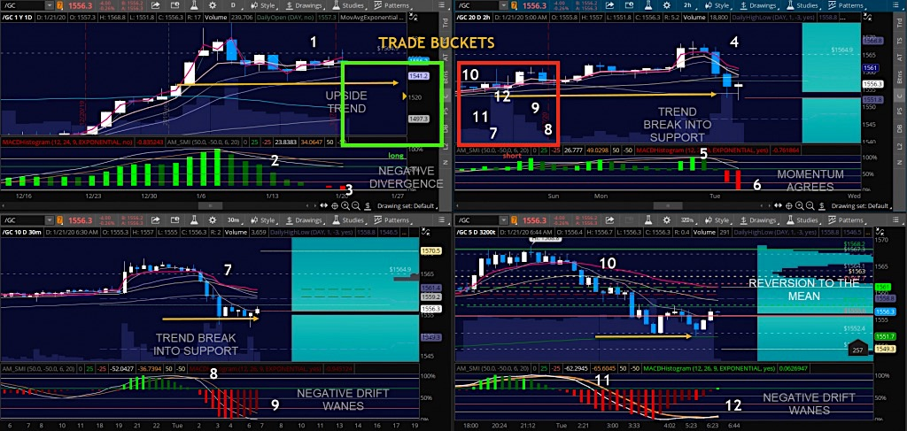 gold futures trading buckets chart 3 from january 21