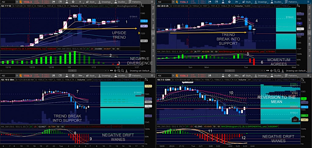 gold futures trading setup chart 1 from january 21