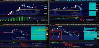 gold futures trading setup indicators chart 2 from january 21
