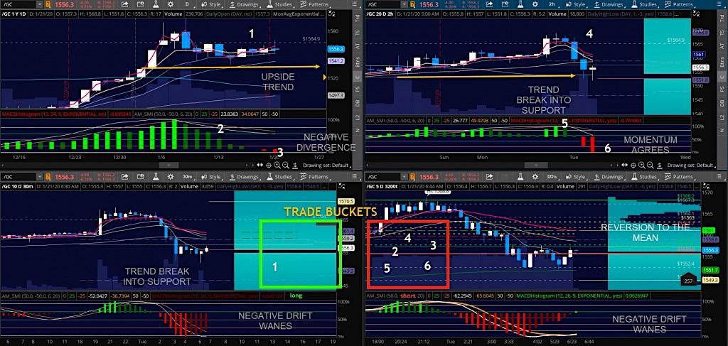 gold futures trading setup indicators chart 2 from january 21