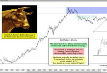 gold price top and reversal lower correction starting chart image - january