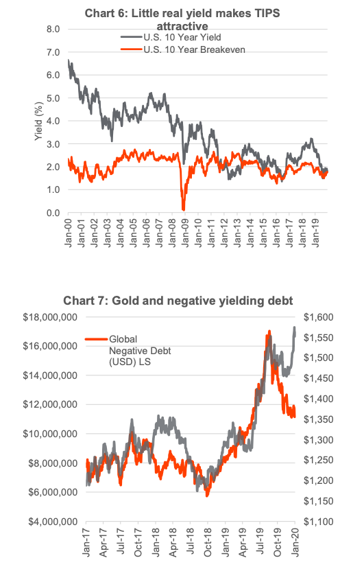 gold price versus negative yielding debt correlation chart _ inflation year 2020