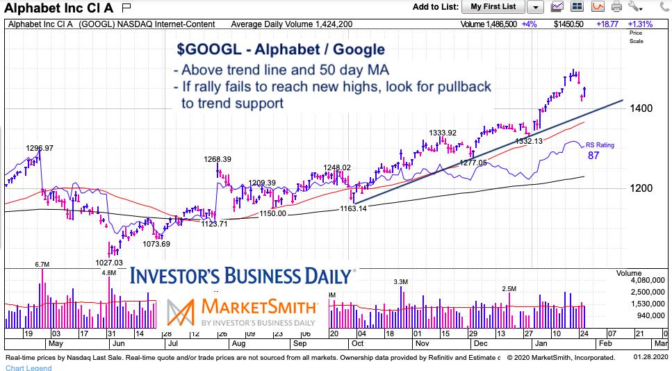 googl alphabet stock chart price pullback analysis january 28 2020