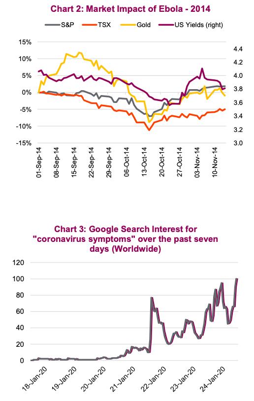 google search coronavirus rising fear concerns