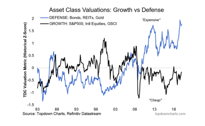 growth assets versus defensive assets investing performance year 2020 versus history chart image