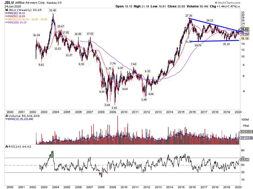 jblue jet blue stock price analysis buy coronavirus fears investing