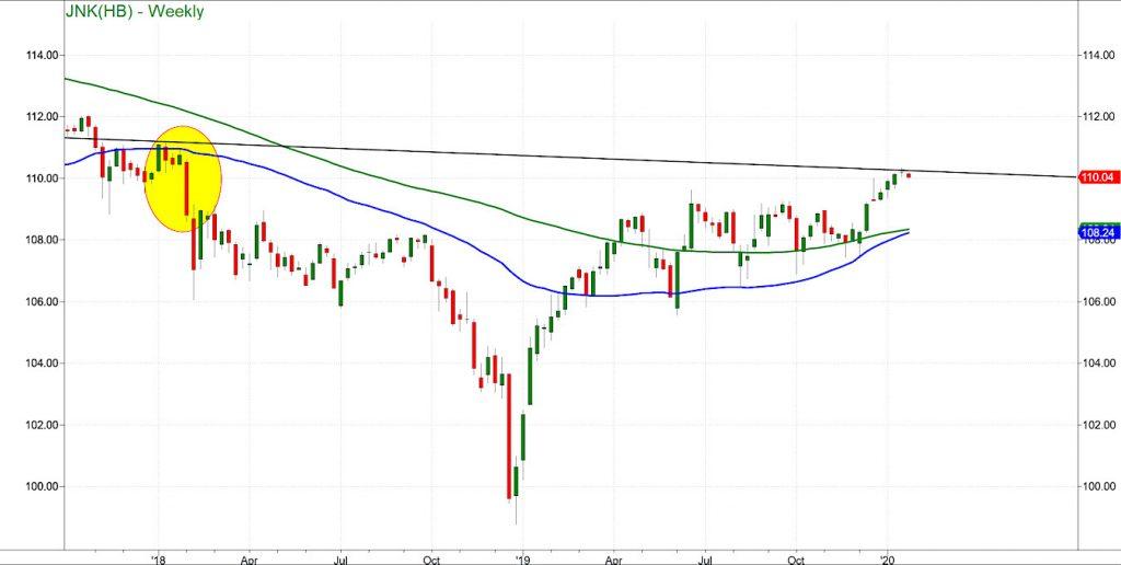 junk bonds etf jnk topping analysis market caution chart image january 22