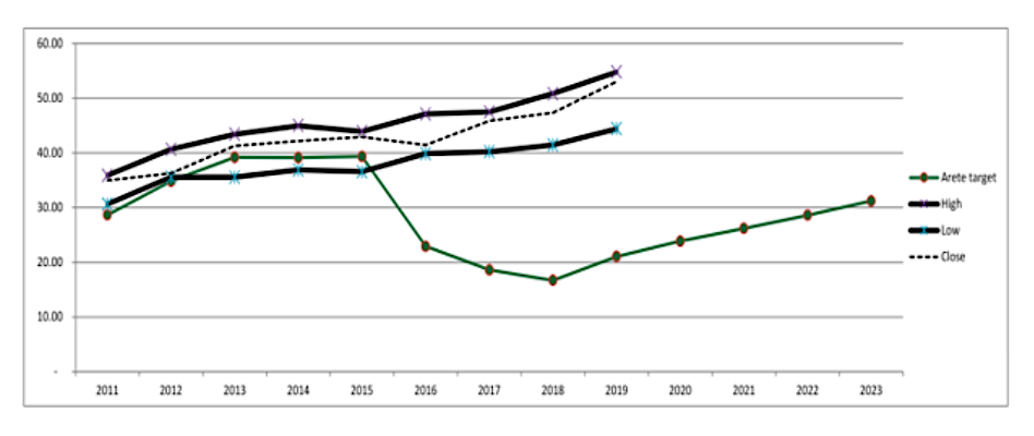 ko coca cola stock valuation chart last 10 years