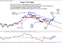 kospi 100 stock market index rally price targets higher _ january 2020