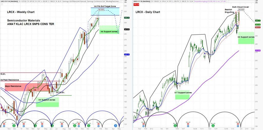 lam research stock lrcx bearish engulfing top price pattern chart image january 30