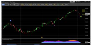 mar marriott hotels stock analysis buy investing chart january 9 2020