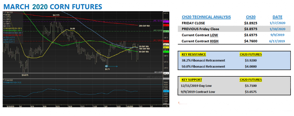 march 2020 corn futures price chart forecast analysis outlook
