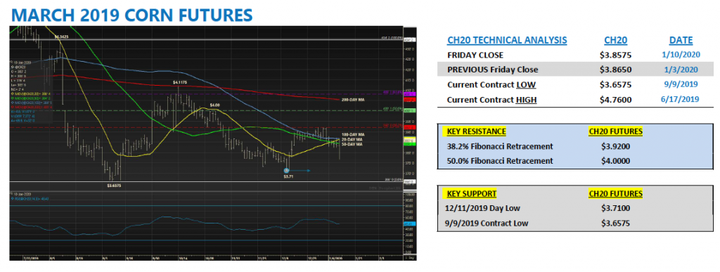 march 2020 corn futures trading chart image market news image week january 13