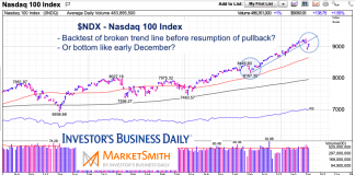 nasdaq 100 pullback analysis chart january 28 2020