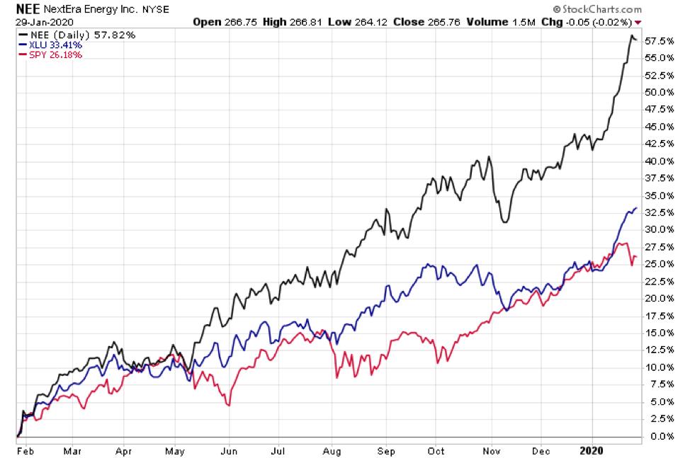nee next era energy stock price rally higher utilities stocks how high year 2020