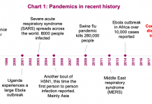 pandemics in recent history comparison to coronavirus