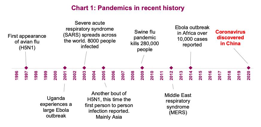 pandemics in recent history comparison to coronavirus