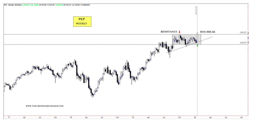 pep stock price breakout higher rally surge bullish investing _ january 21