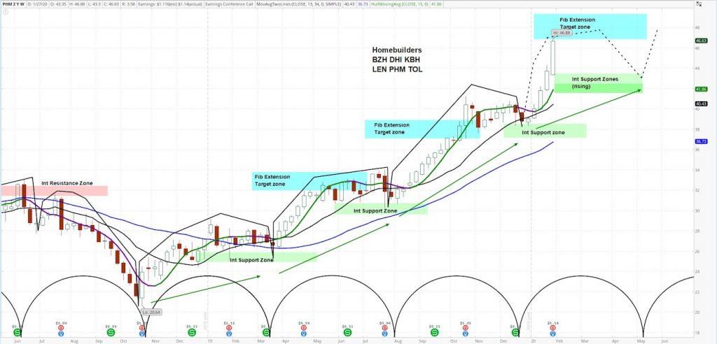 phm pulte stock chart analysis bullish investing homebuilder stock january 29