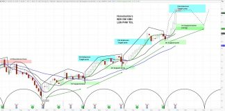 phm pulte stock chart analysis bullish investing homebuilder stock january 29