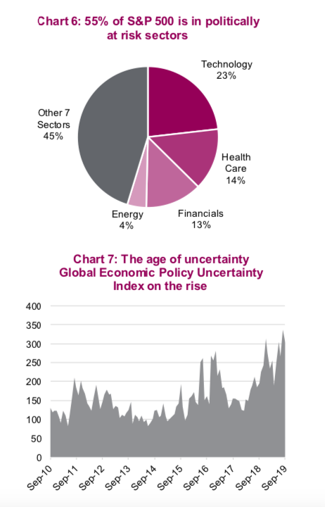politically at risk stock market sectors year 2020 us equities investing chart