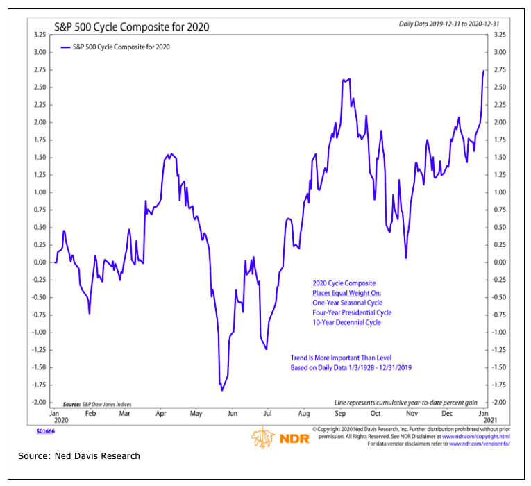 presidential cycle stock market pattern year 2020 forecast chart image investing_ned davis